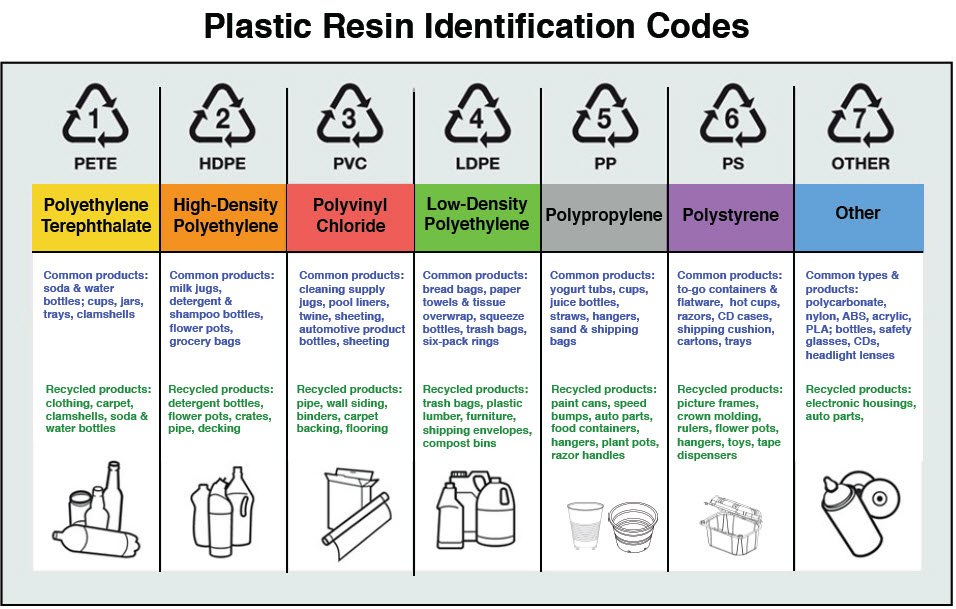 Glossary Of Plastics Symbols And Decorating Terms